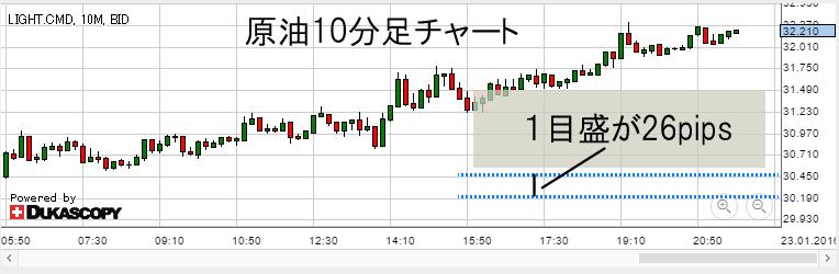 原油10分足チャート