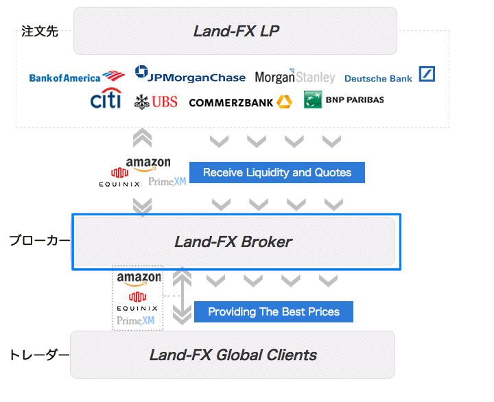 LANDFXはDD取引