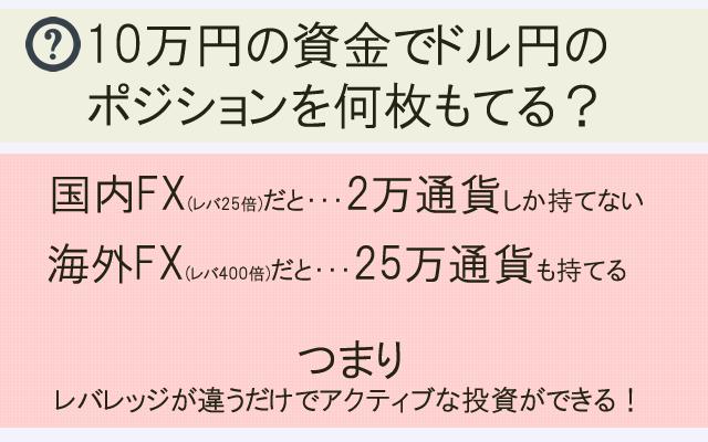 国内FXと海外FXのレバレッジを比較して10万円の資金でドル円のポジションを何枚持つことができるかの図