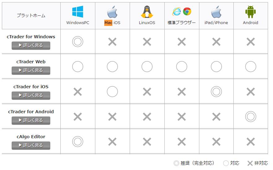 ctaderはあらゆるデバイスに対応している