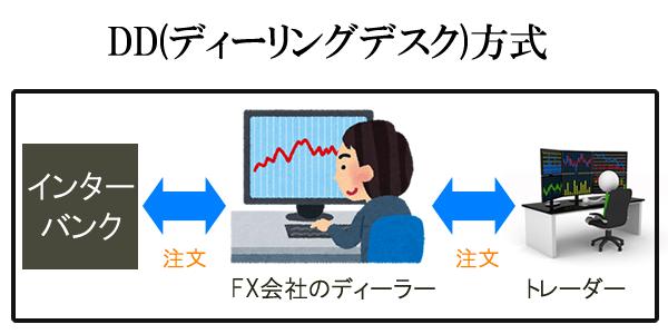 AceForexはDD方式の可能性があり、取引に不透明さがある