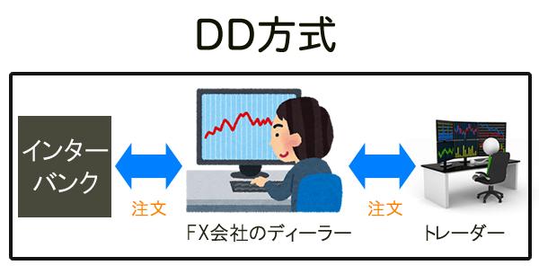 DD方式の図