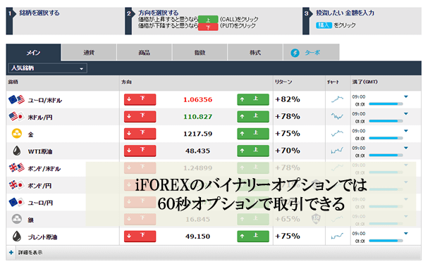 iforexのバイナリーオプションの取引画面