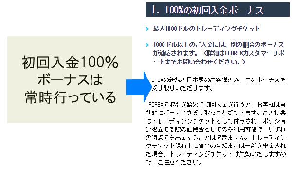 iforexは初回入金100%ボーナスを常時行っている
