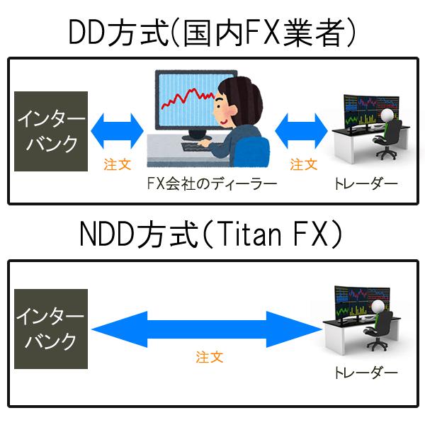 NDDのTitanFXのほうがクリーンな取引環境