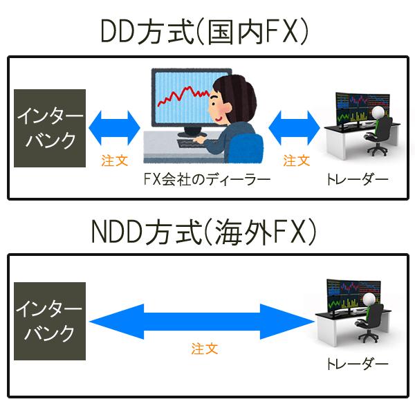 DD方式とNDD方式の違い