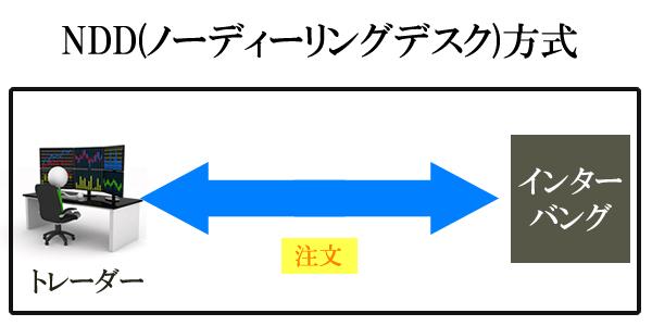 NDD方式の図