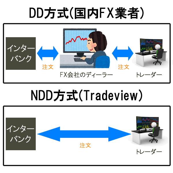 TradeviewはNDD方式