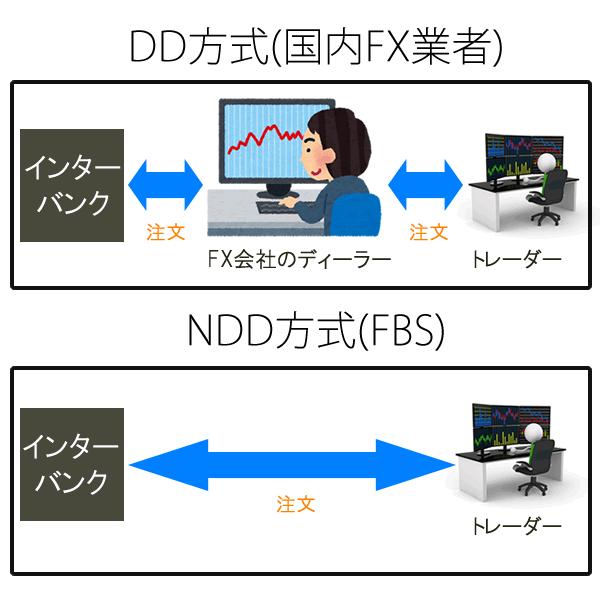 DD(国内FX業者)とNDD(FBS)の違い