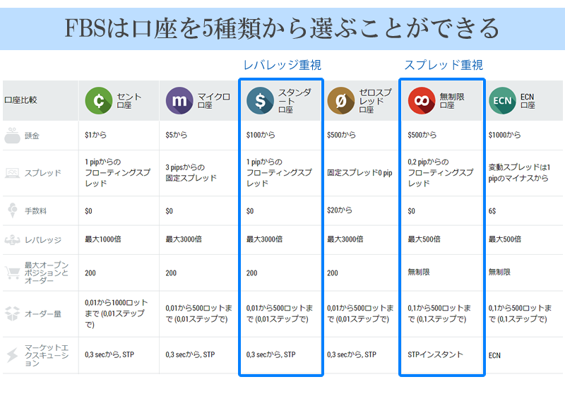 FBSでは口座タイプが5種類から選べる