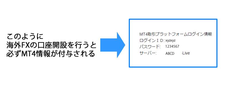 海外FXの口座開設を行うと必ずMT4のログイン情報が付与される