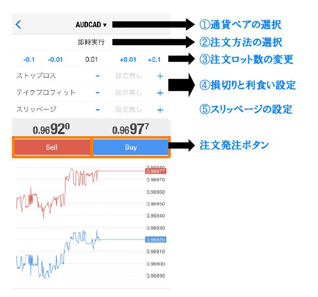 MT4アプリの注文画面の見方