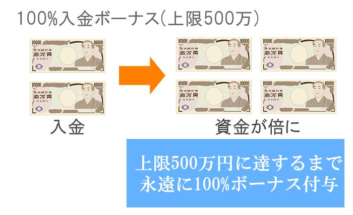 上限500万円の100%入金ボーナス