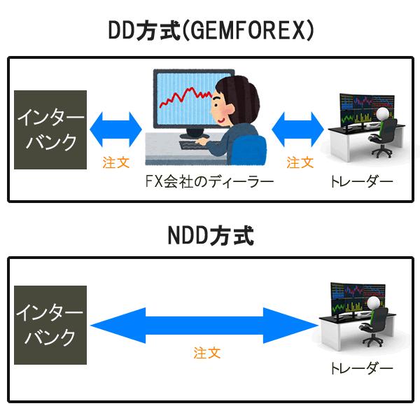 GEMFOREXはDD方式のノミ業者