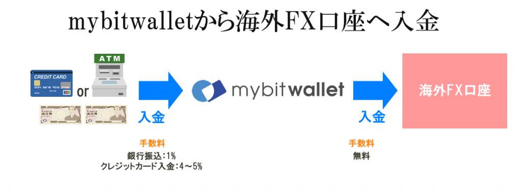 mybitwalletから海外FX口座へ入金