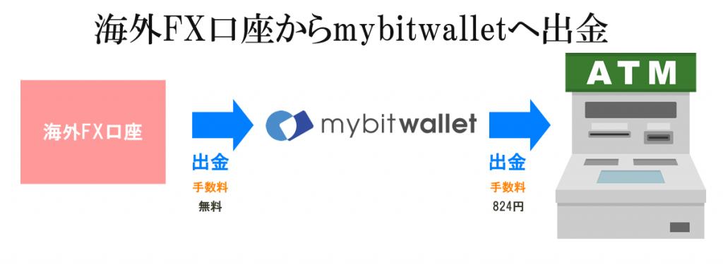 海外FX口座からmybitwalletへ出金