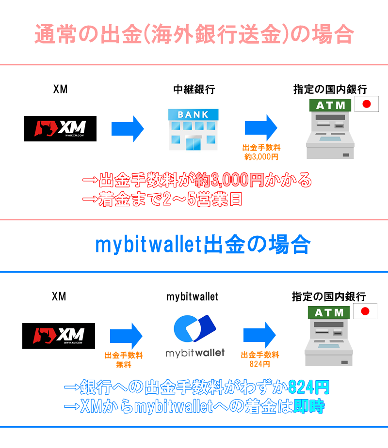 mybitwalletを使うと出金手数料が 2,000円も下がる!