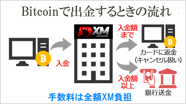 XMのBitcoin出金時の流れ