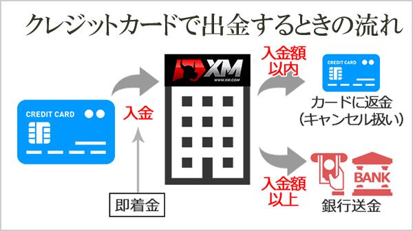 XMのクレジットカード出金時の流れ