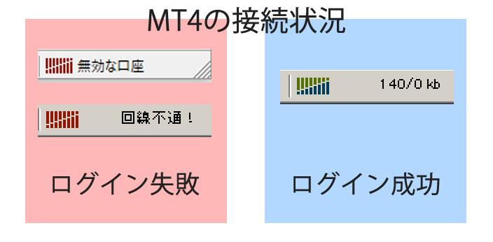MT4の接続状況の確認
