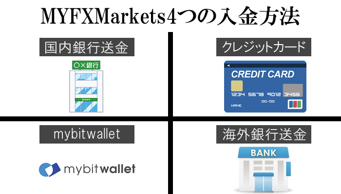 MYFXMarketsは入金方法が4つと多彩