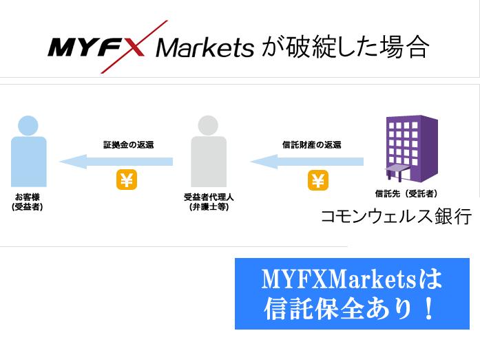 MYFXMarketsには全額信託保全があるから倒産しても資金が補償される