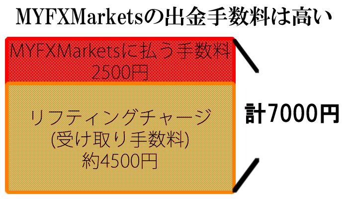 MYFXMarketsは出金手数料を徴収する
