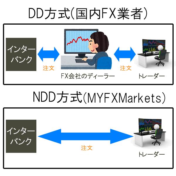 MYFXMarketsはNDD方式を採用、公平な環境で取引できる