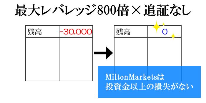 Miltonmarletsは追証なしのゼロカットシステム対応