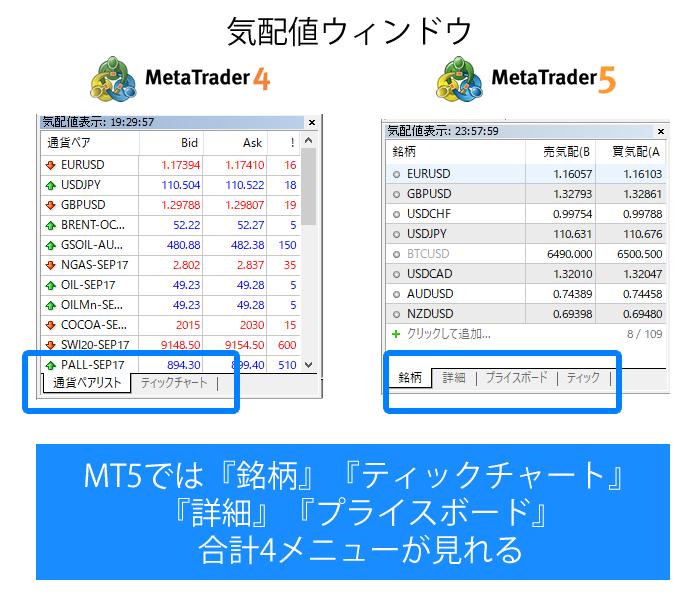 MT4とMT5の気配値ウィンドウの違い