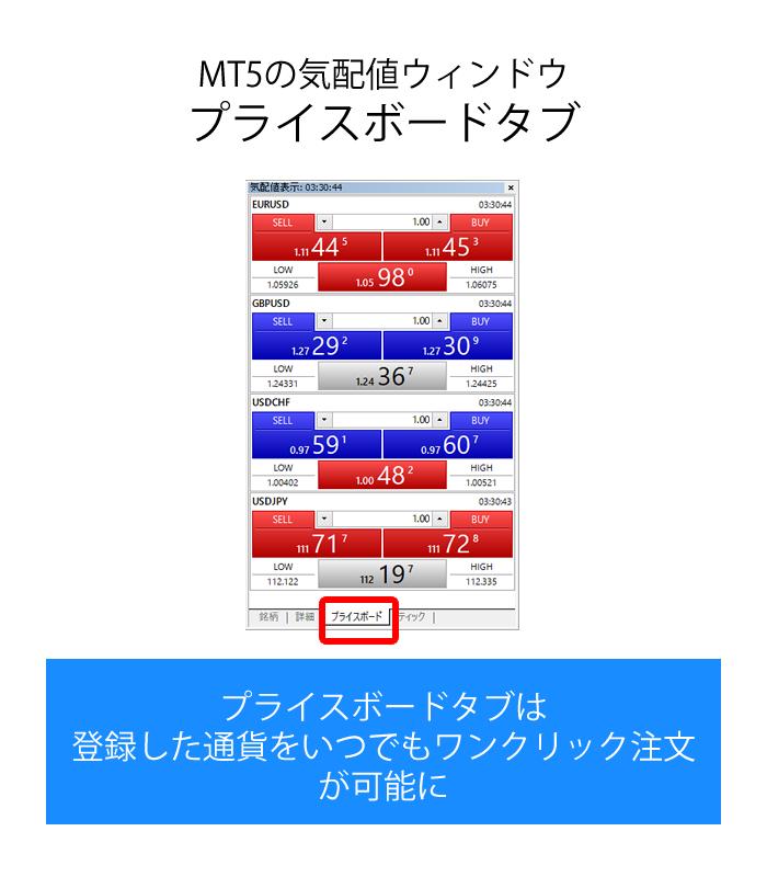MT5の気配値ウィンドウのプライスボードタブの内容