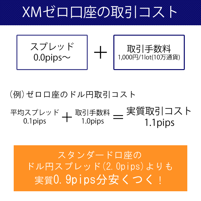 XMゼロ口座の取引トータルコストはスタンダード口座よりも安い