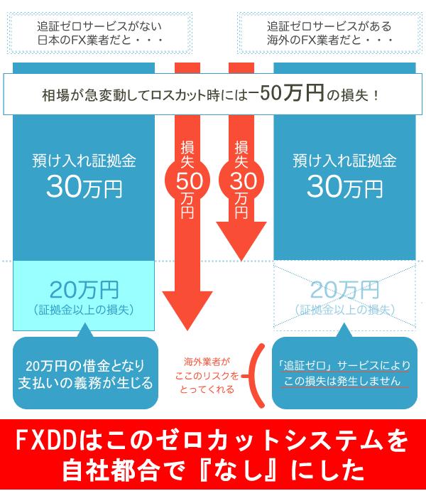 FXDDは追証なしのゼロカットシステムを実行しなかった