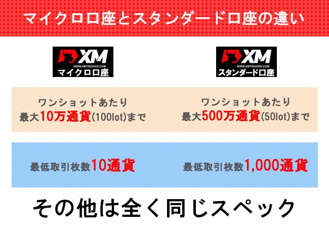 XMマイクロ口座とスタンダード口座の違い