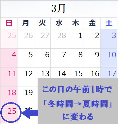 3月の最終日曜日の午前1時に冬時間から夏時間に変わる