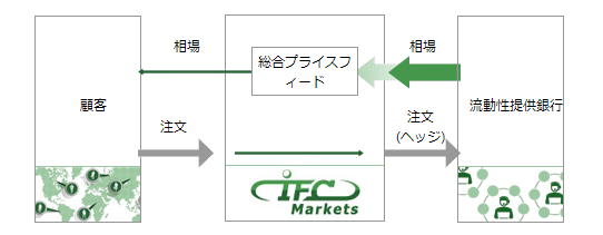 IFCMarketsでの100万通貨~1000万通貨の注文の処理方式