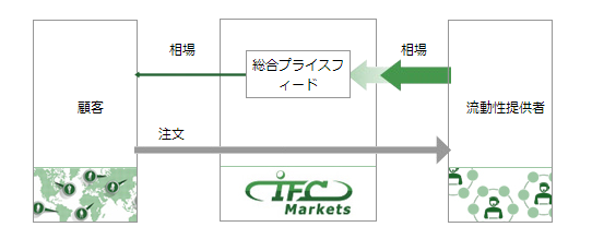 IFCMarketsでの1000万通貨以上の注文の処理方式