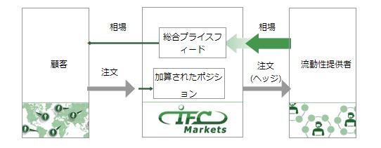 IFCMarketsで100万通貨以下の注文の処理方式