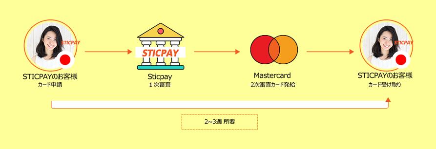 STICKPAYCardの審査所要時間