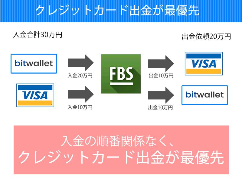 FBSではクレジットカード出金が最優先