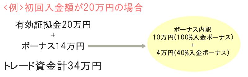 iFOREXで20万円初回入金した場合のボーナス付与例