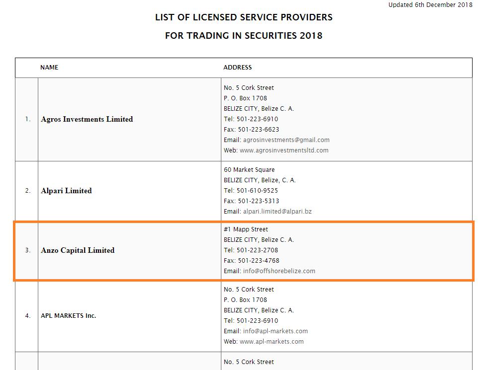 ベリーズ国際金融サービス委員会のHPでAnzoCapital Limitedがライセンス取得していることがわかる