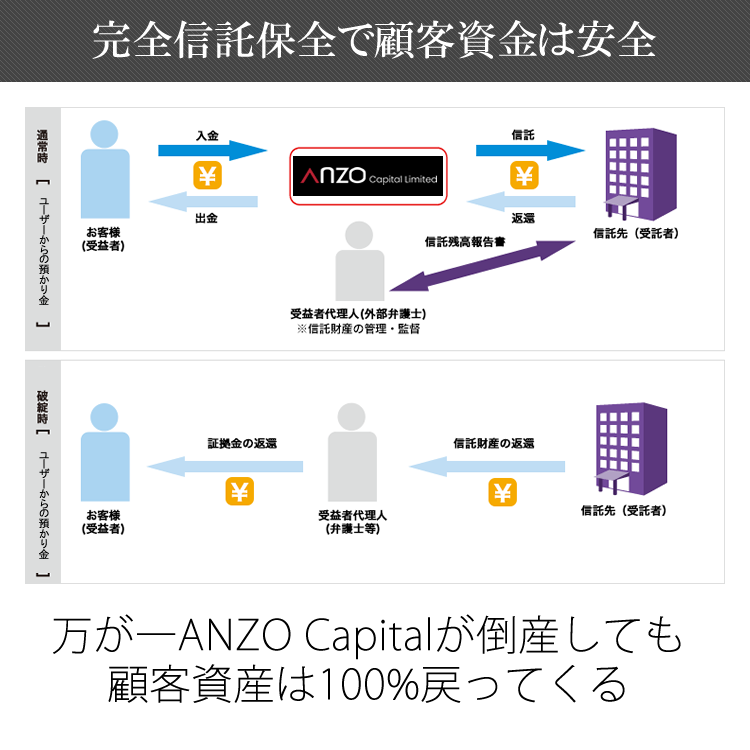 ANZO Capitalは完全信託保全