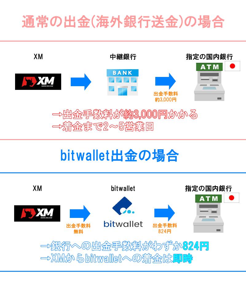 bitwalletを使うと出金手数料が 2,000円も下がる!