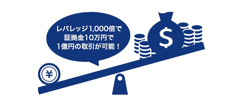 is6comは最大レバレッジ1000倍で追証ナシ