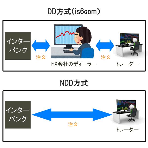 is6comの注文方式はDD方式