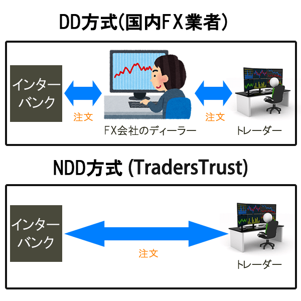 TradersTrustはNDD方式の海外FX業者
