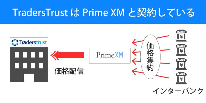 TradesTrustは注文のアグリゲーターであるPrimeXMと契約