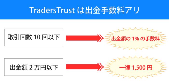 TradersTrustは出入金手数料が発生する場合がある