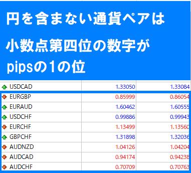 円を含まない通貨ペアは小数点第四位の数字がpipsの1の位